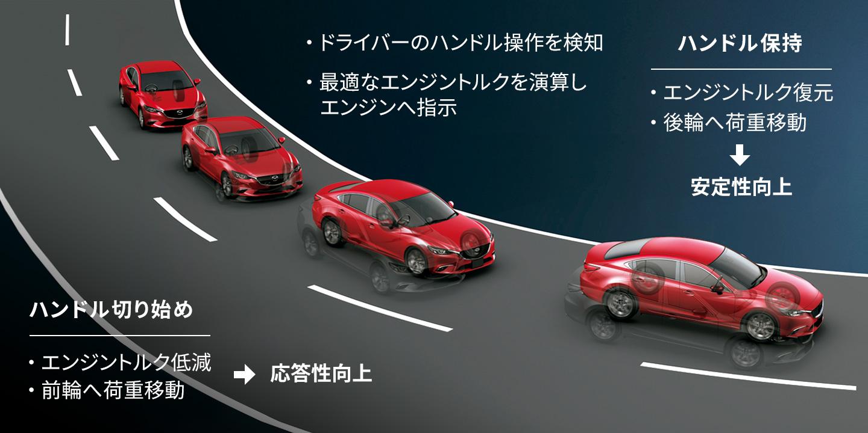 G-ベクタリング コントロール(GVC)作動イメージ